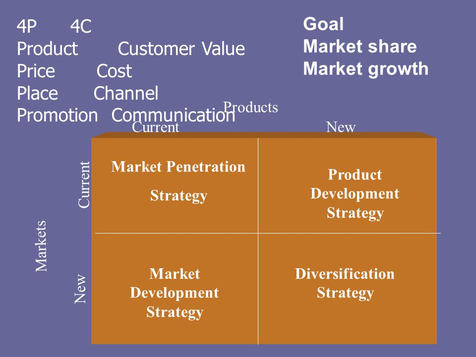 Product Customer Value Price Cost Place Channel