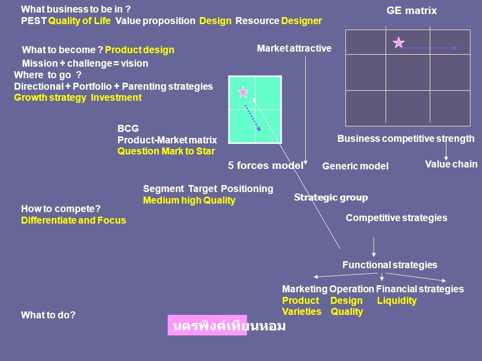 นครพิงค์เทียนหอม GE matrix 5 forces model What business to be in