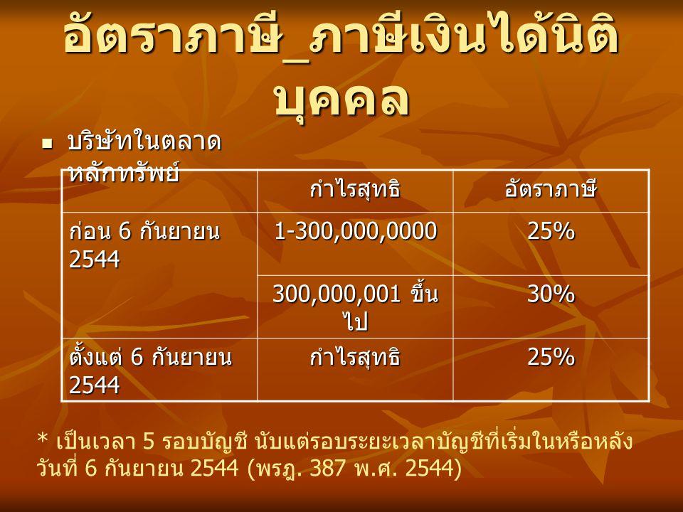 อัตราภาษี_ภาษีเงินได้นิติบุคคล