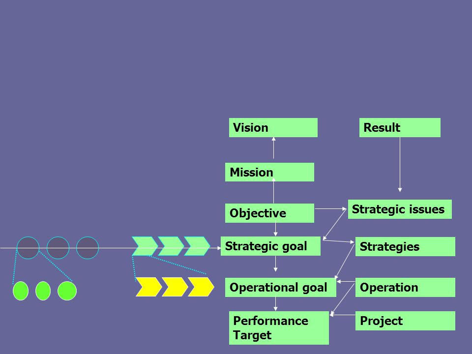 Vision Result. Mission. Strategic issues. Objective. Strategic goal. Strategies. Operational goal.