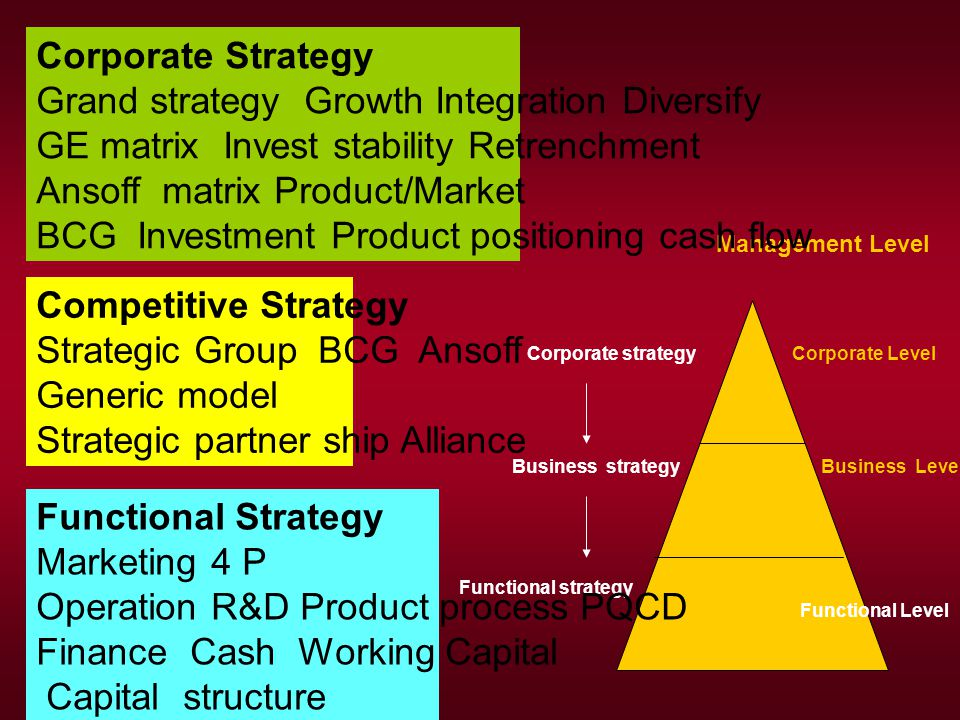 Grand strategy Growth Integration Diversify