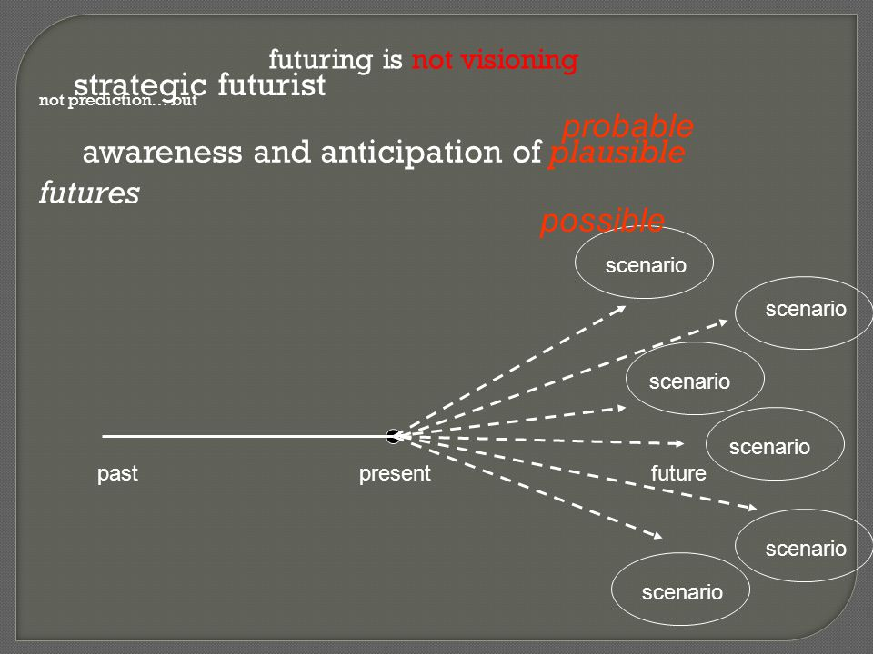 awareness and anticipation of plausible futures probable