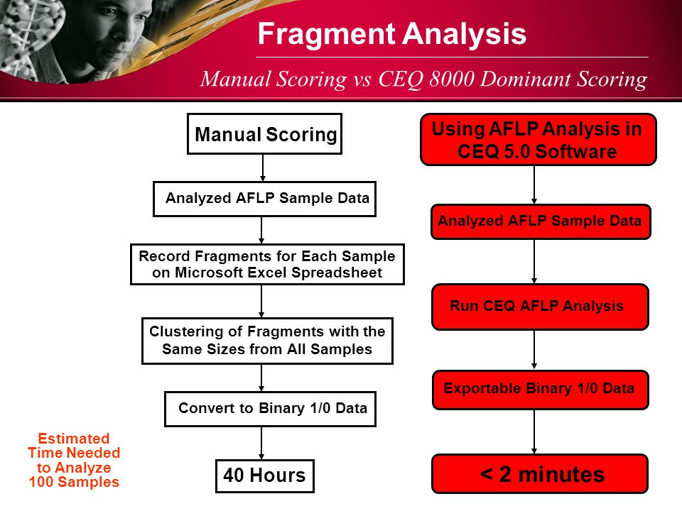 Fragment Analysis Manual Scoring vs CEQ 8000 Dominant Scoring