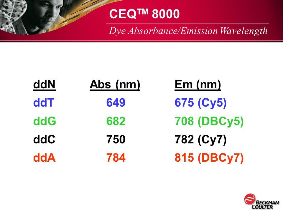 CEQTM 8000 ddN Abs (nm) Em (nm) ddT 649 675 (Cy5) ddG 682 708 (DBCy5)
