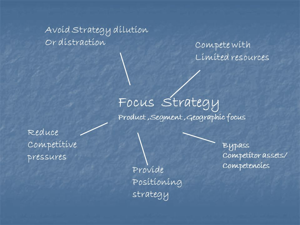 Focus Strategy Avoid Strategy dilution Or distraction Compete with