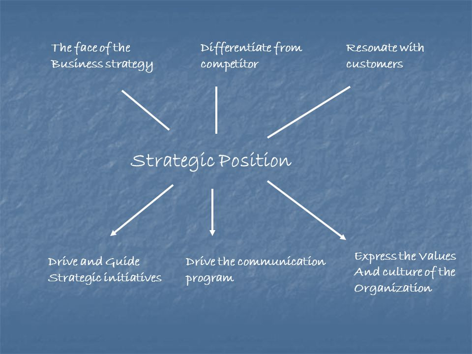 Strategic Position The face of the Business strategy