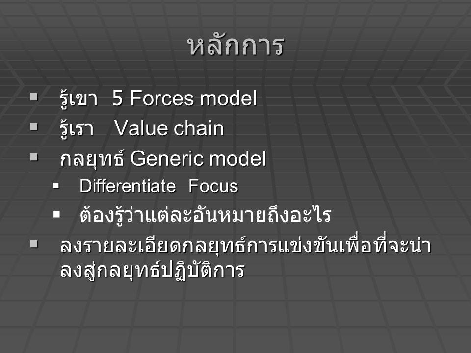 หลักการ รู้เขา 5 Forces model รู้เรา Value chain กลยุทธ์ Generic model