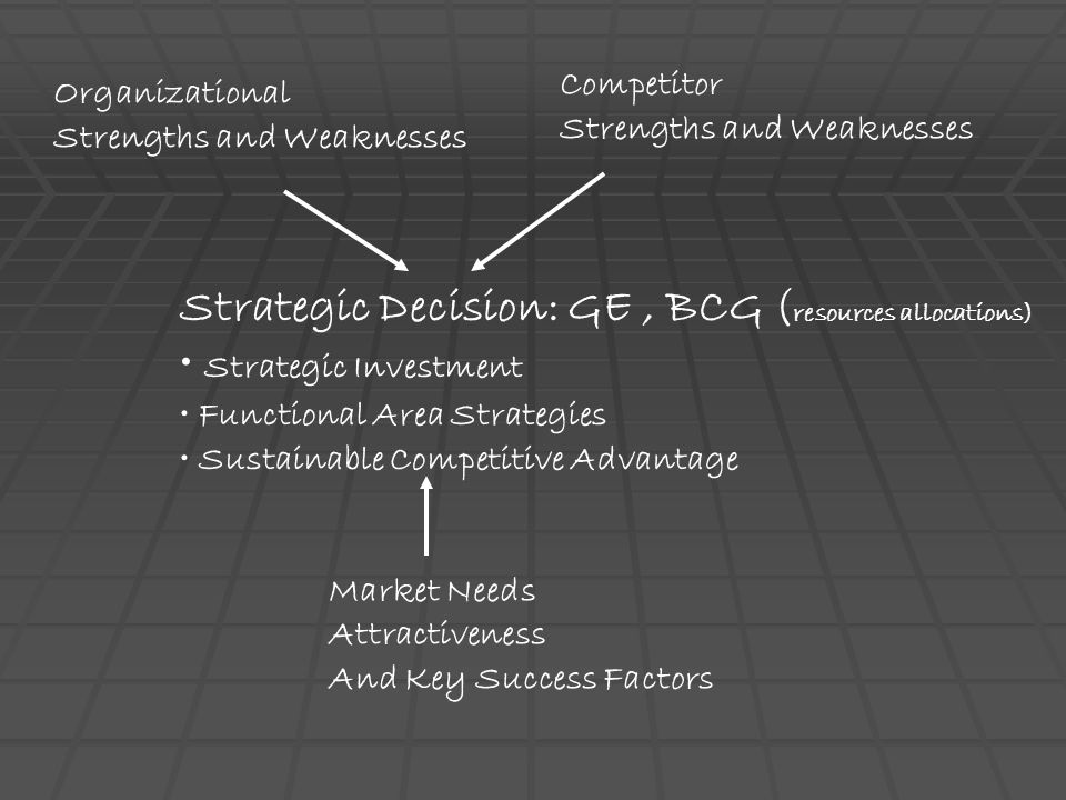 Strategic Decision: GE , BCG (resources allocations)