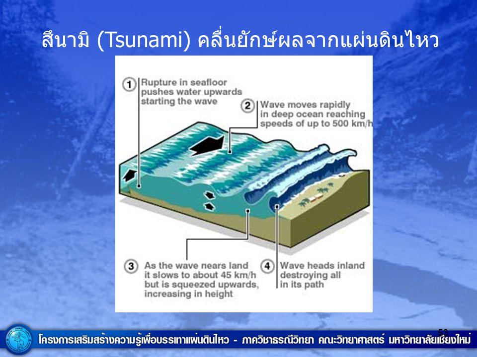 สึนามิ (Tsunami) คลื่นยักษ์ผลจากแผ่นดินไหว