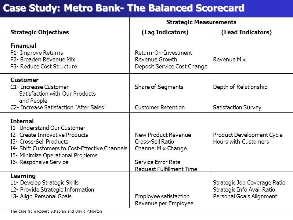 study on balanced scorecard of commercial Balanced scorecard and performance: a case study of co-operative bank of kenya by nyangayo sarah adhiambo a research project report submitted in partial fulfillment of the requirement for.