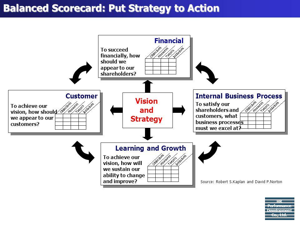 Balanced Scorecard: Put Strategy to Action