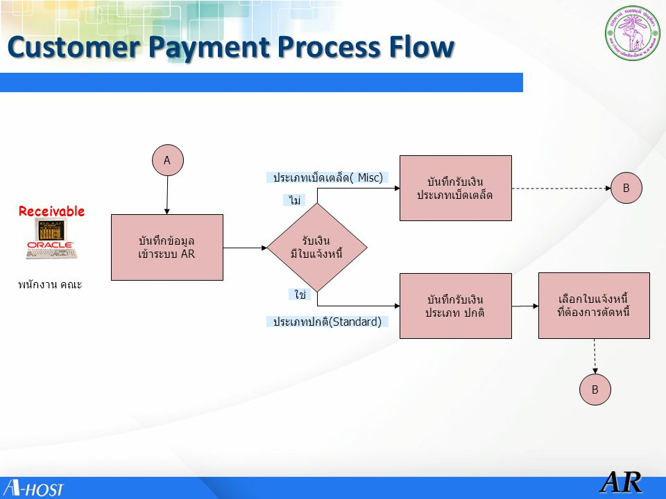 Customer Payment Process Flow