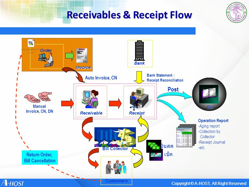 Receivables & Receipt Flow