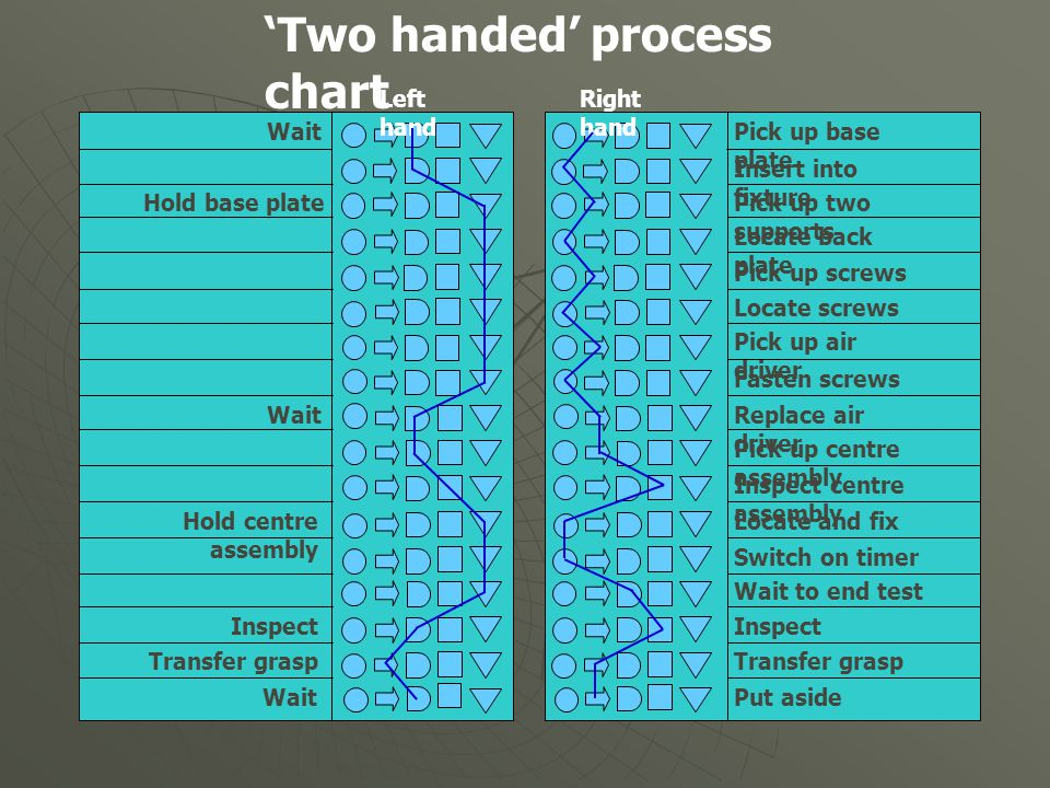 'Two handed' process chart