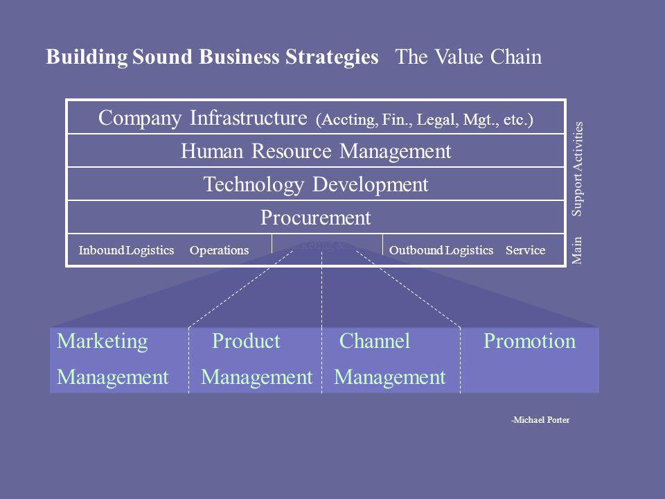 Building Sound Business Strategies The Value Chain