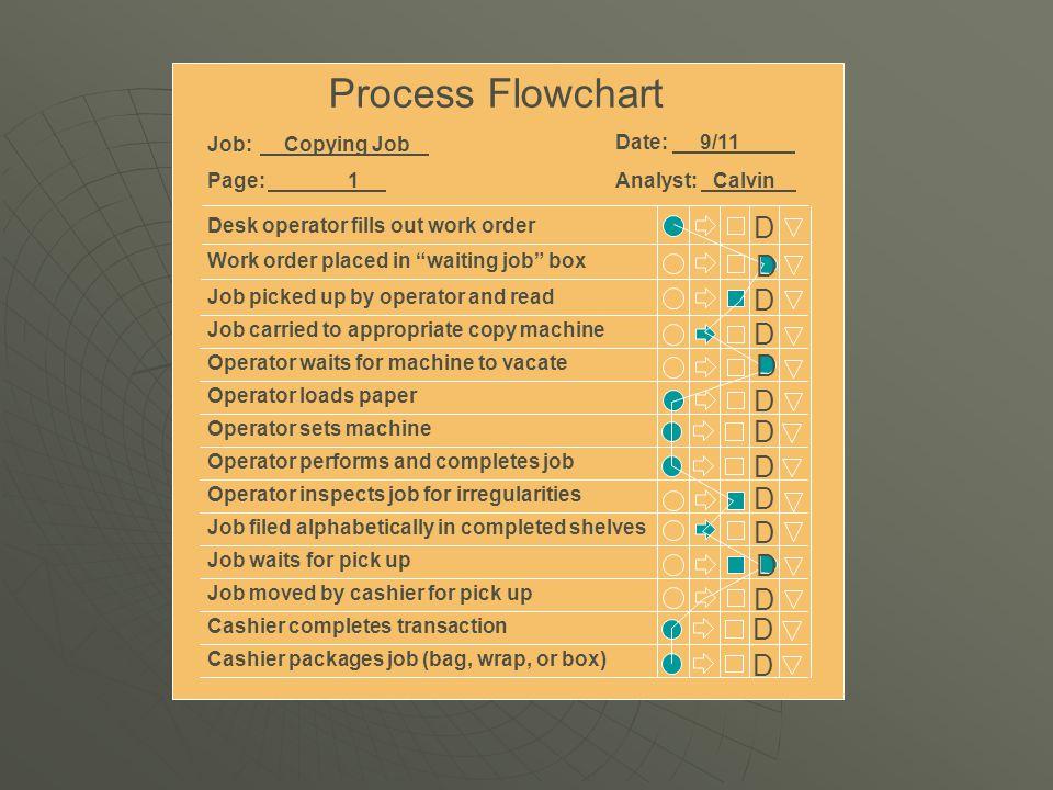 Process Flowchart D D D D D D D D D D D D D D Job: Copying Job