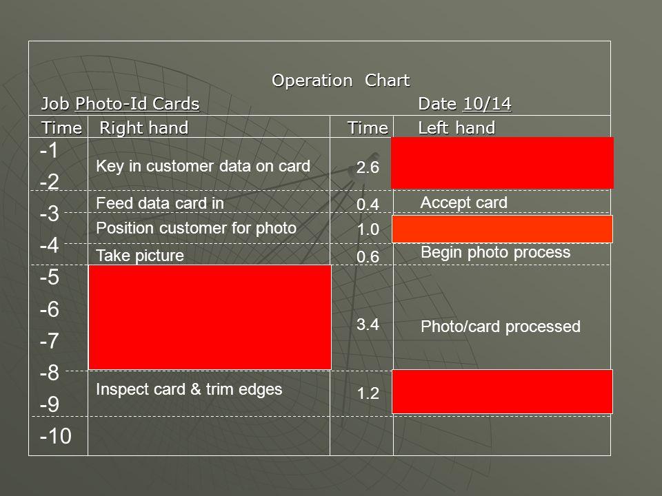 Idle Idle -1 -2 -3 -4 -5 -6 -7 -8 -9 -10 Operation Chart