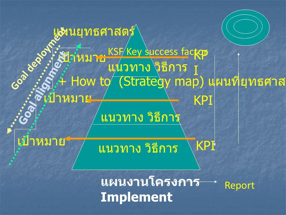 + How to (Strategy map) แผนที่ยุทธศาสตร์ เป้าหมาย KPI แนวทาง วิธีการ