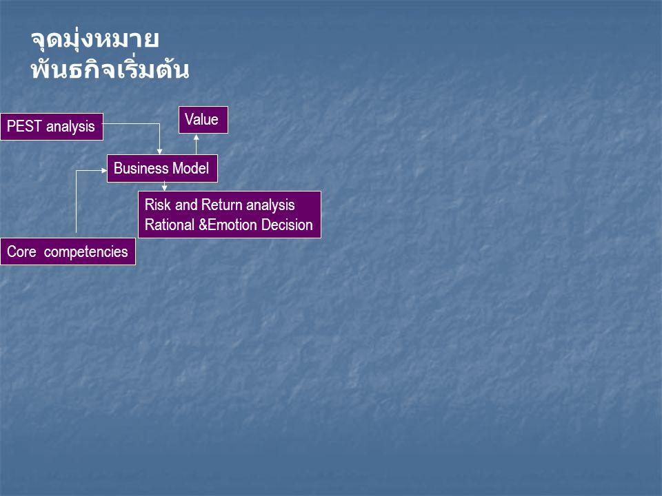 จุดมุ่งหมาย พันธกิจเริ่มต้น Value PEST analysis Business Model