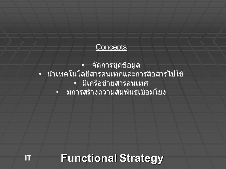 Functional Strategy Concepts จัดการชุดข้อมูล