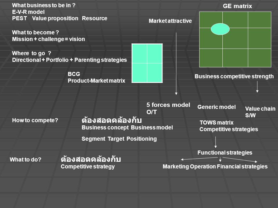 ต้องสอดคล้องกับ ต้องสอดคล้องกับ GE matrix 5 forces model O/T