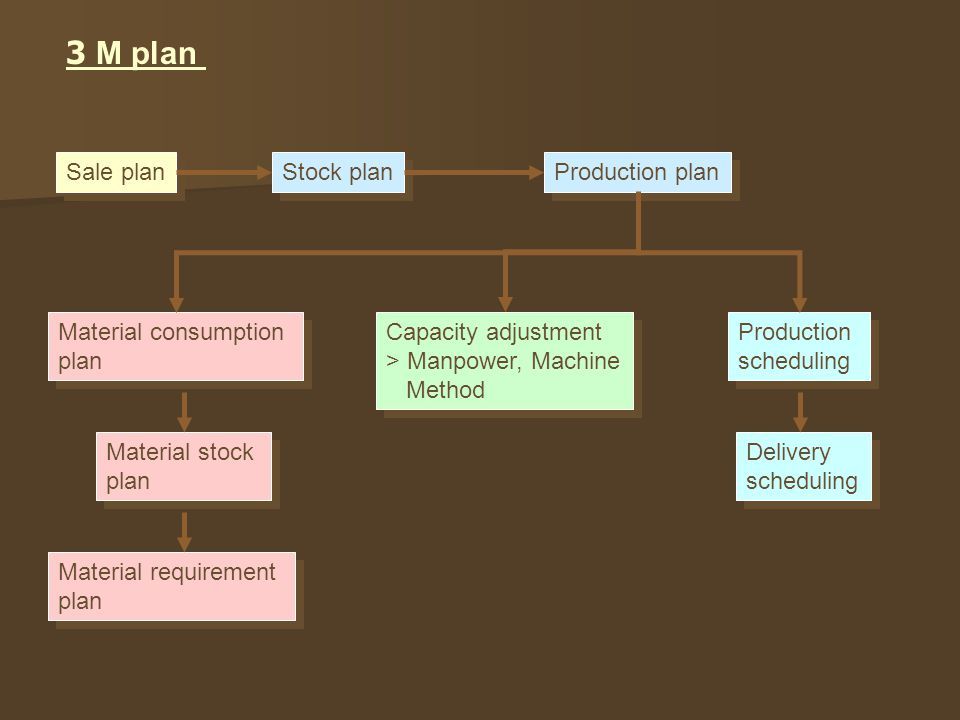 3 M plan Sale plan Stock plan Production plan Material consumption