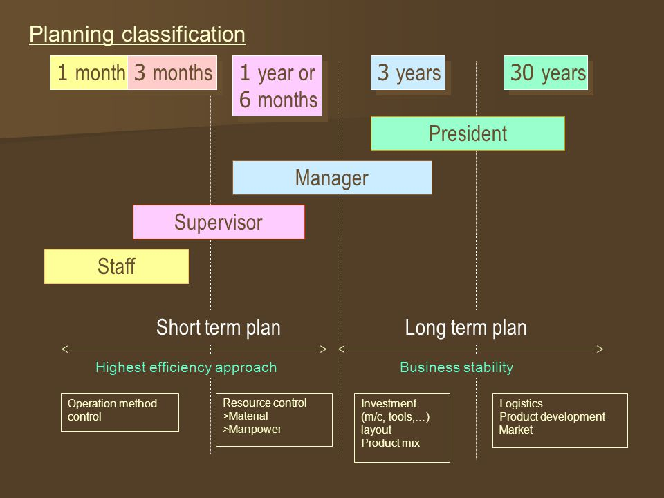 Planning classification
