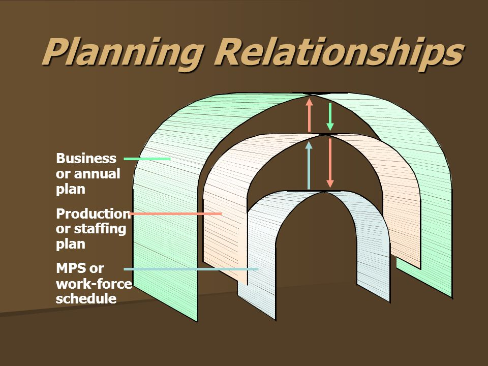 Planning Relationships