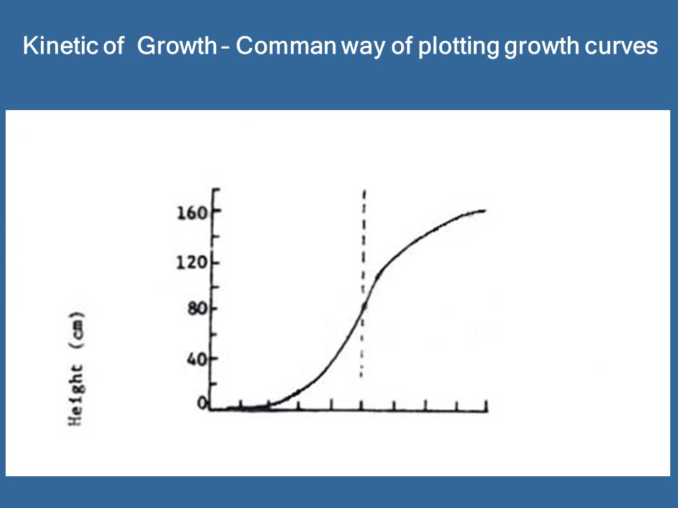 Kinetic of Growth – Comman way of plotting growth curves