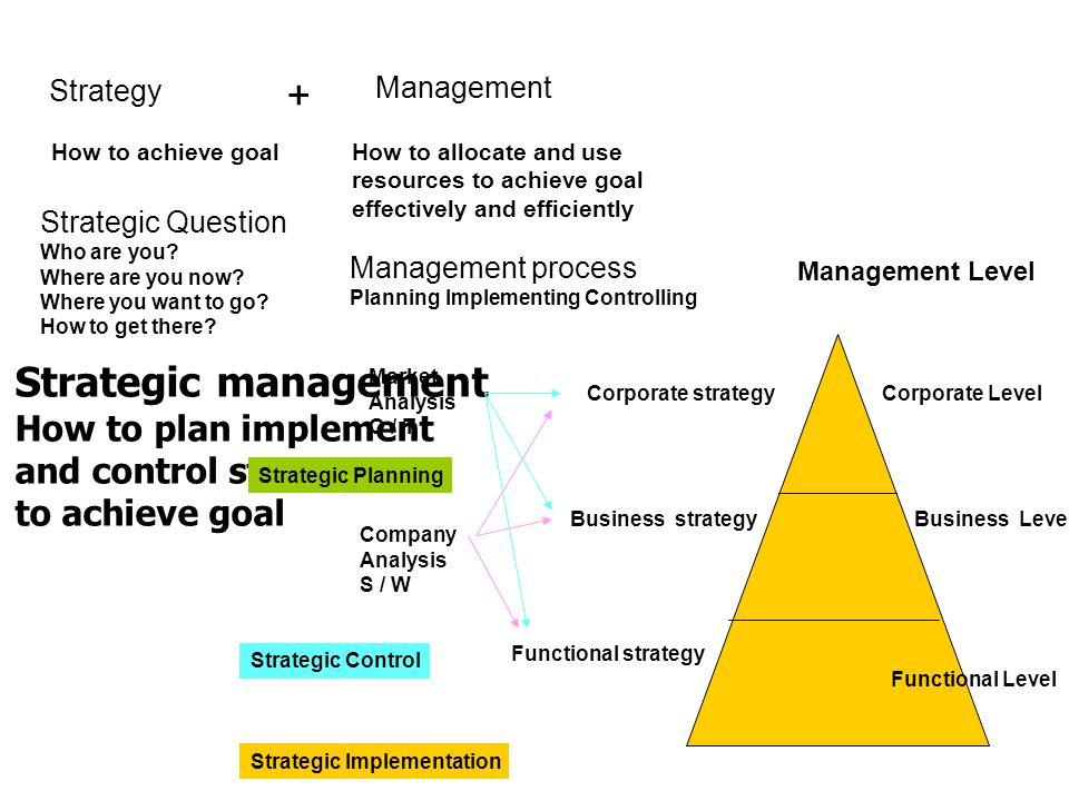 two levels of control strategic and