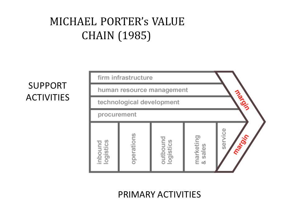 MICHAEL PORTER's VALUE CHAIN (1985)