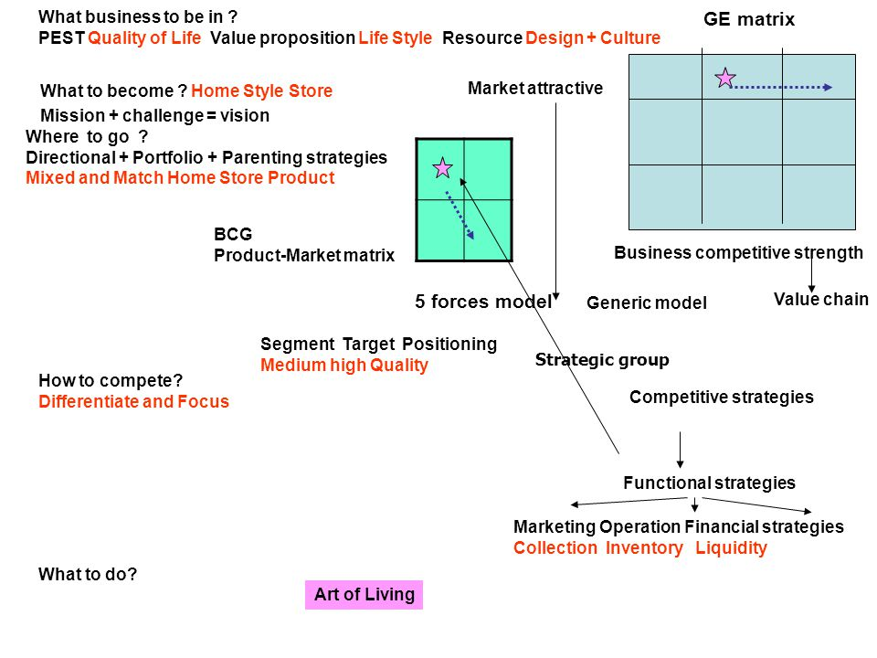 GE matrix 5 forces model What business to be in