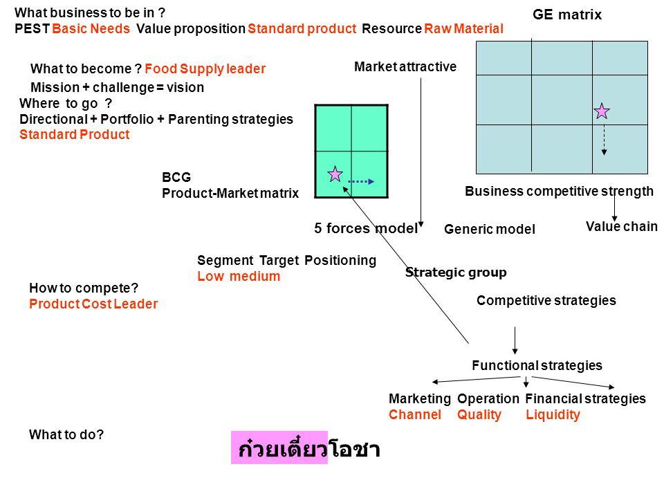 ก๋วยเตี๋ยวโอชา GE matrix 5 forces model What business to be in