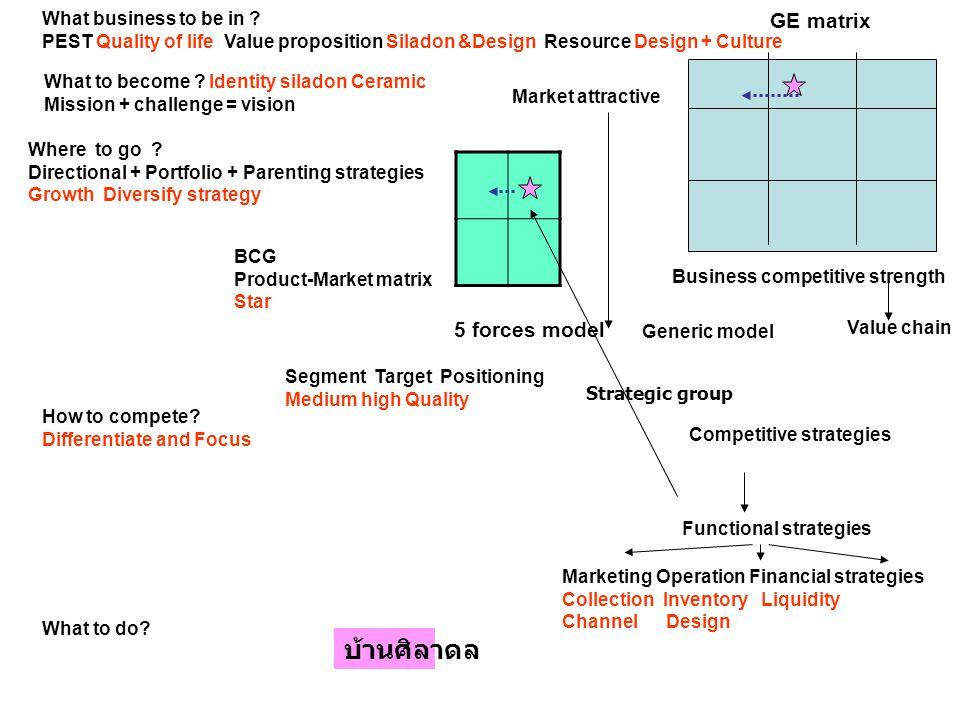 บ้านศิลาดล GE matrix 5 forces model What business to be in