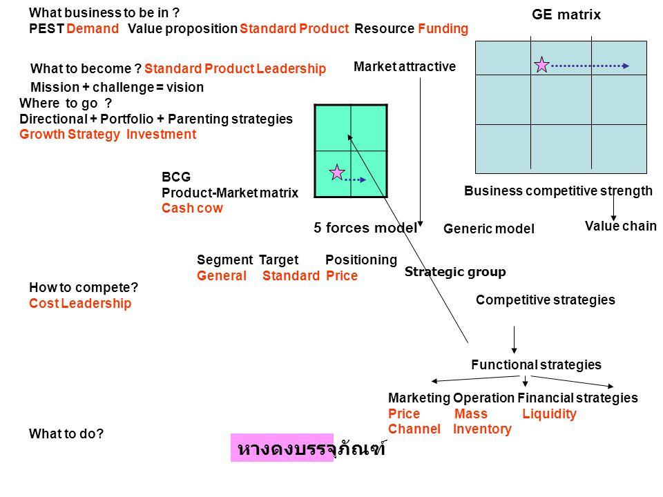 หางดงบรรจุภัณฑ์ GE matrix 5 forces model What business to be in