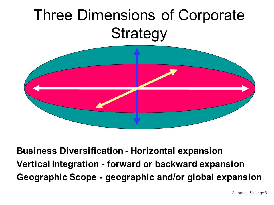 Three Dimensions of Corporate Strategy
