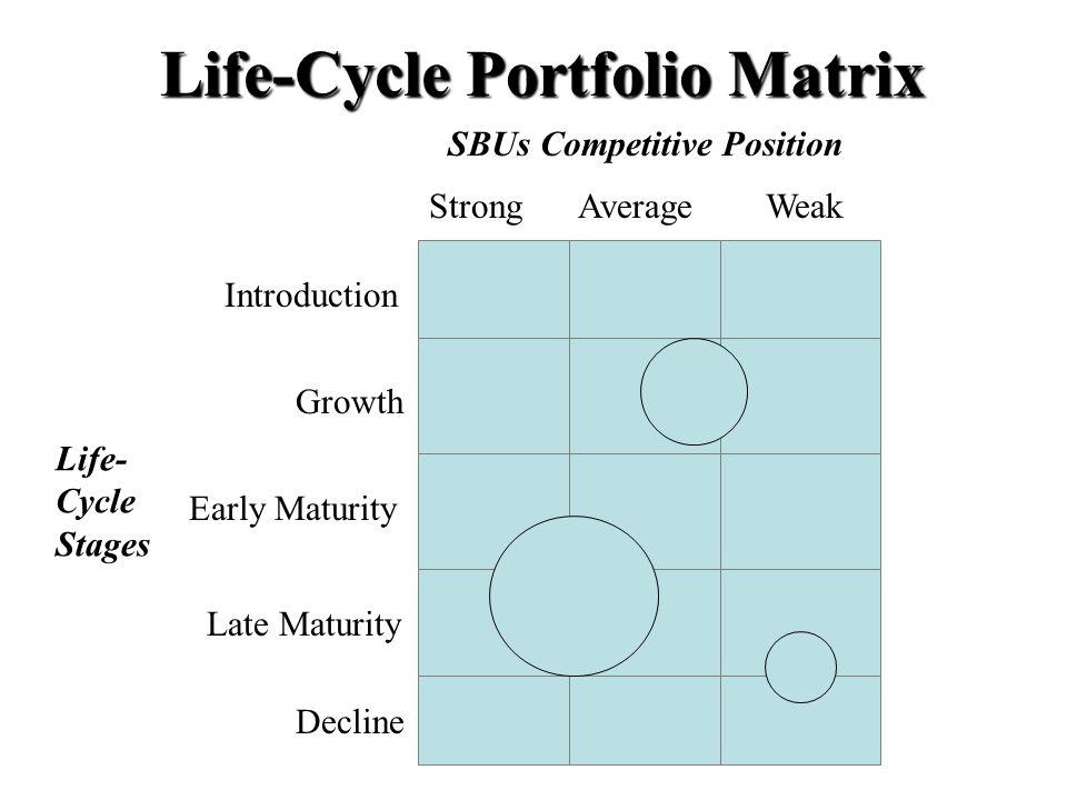 Life-Cycle Portfolio Matrix SBUs Competitive Position