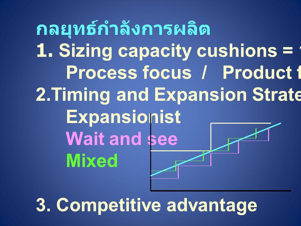 กลยุทธ์กำลังการผลิต 1. Sizing capacity cushions = 1- Utilization. Process focus / Product focus.