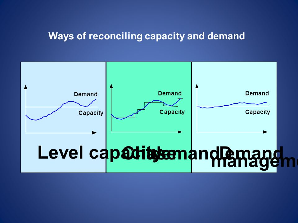Level capacity Chase demand D emand management