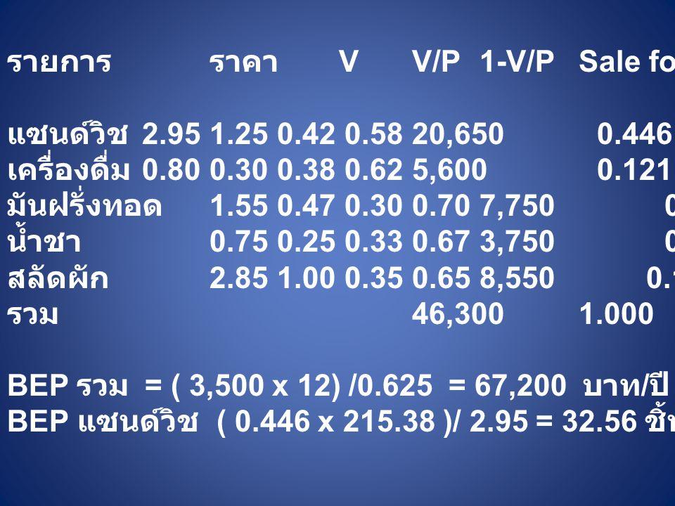 รายการ ราคา V V/P 1-V/P Sale for. สัดส่วน ถ่วงน้ำหนัก