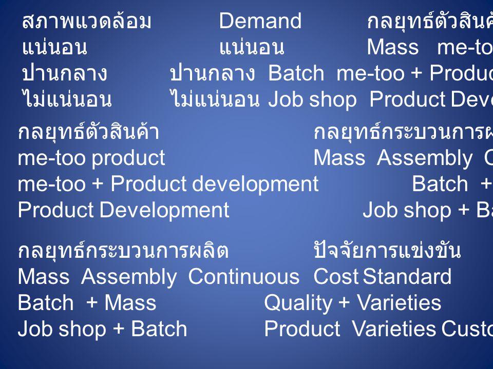 สภาพแวดล้อม Demand กลยุทธ์ตัวสินค้า