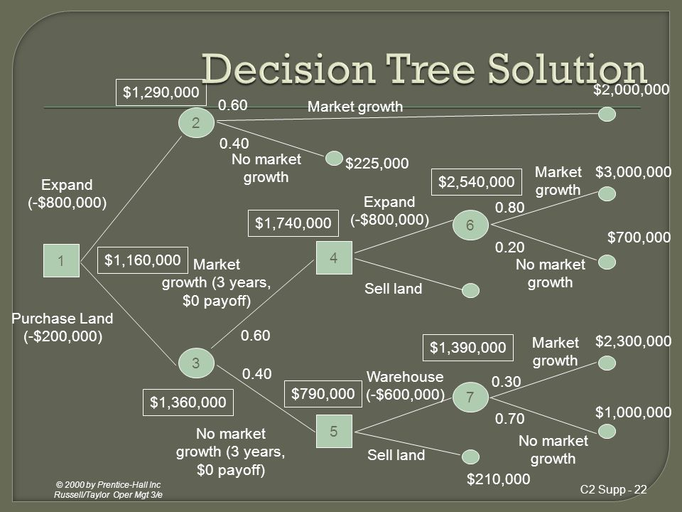 Decision Tree Solution