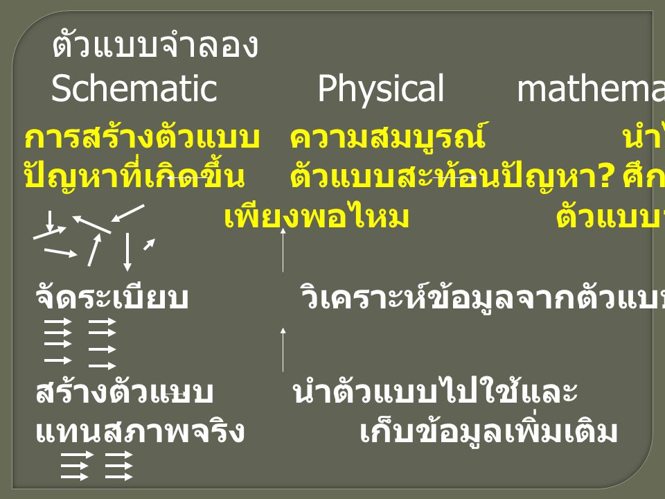 Schematic Physical mathematical