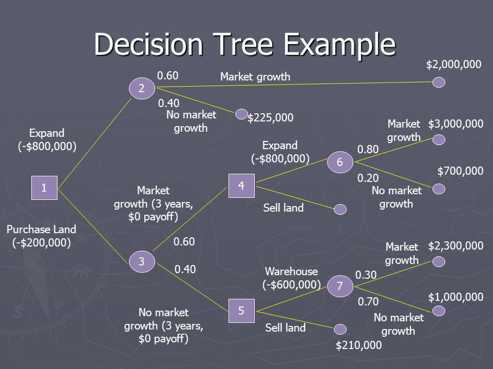 Decision Tree Example $2,000,000 0.60 Market growth 2 0.40 No market