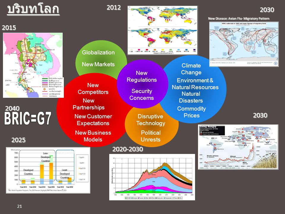 บริบทโลก 2012. 2030. Global Warming. New Disease: Avian Flu- Migratory Pattern. 2015. Health. Globalization.