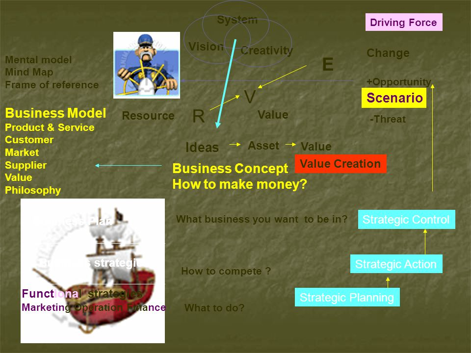 E V R Scenario Business Model Ideas Business Concept