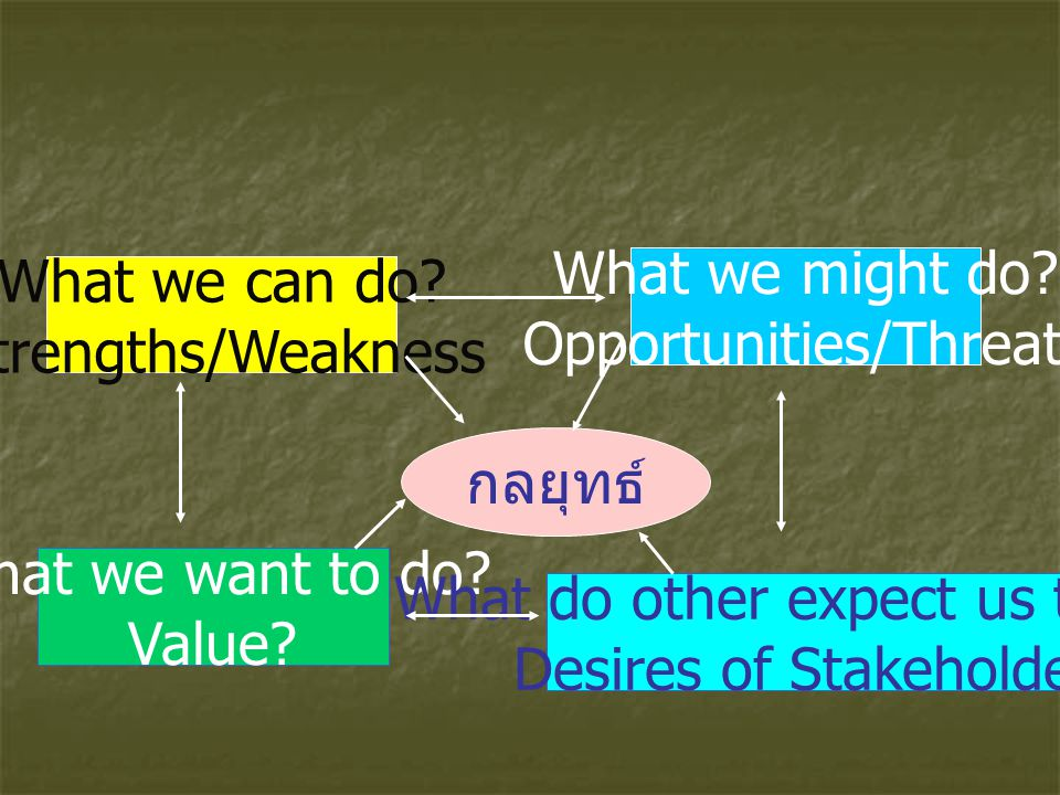 Opportunities/Threats What we can do Strengths/Weakness