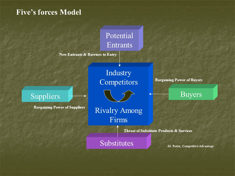 Five's forces Model Potential Entrants Industry Competitors