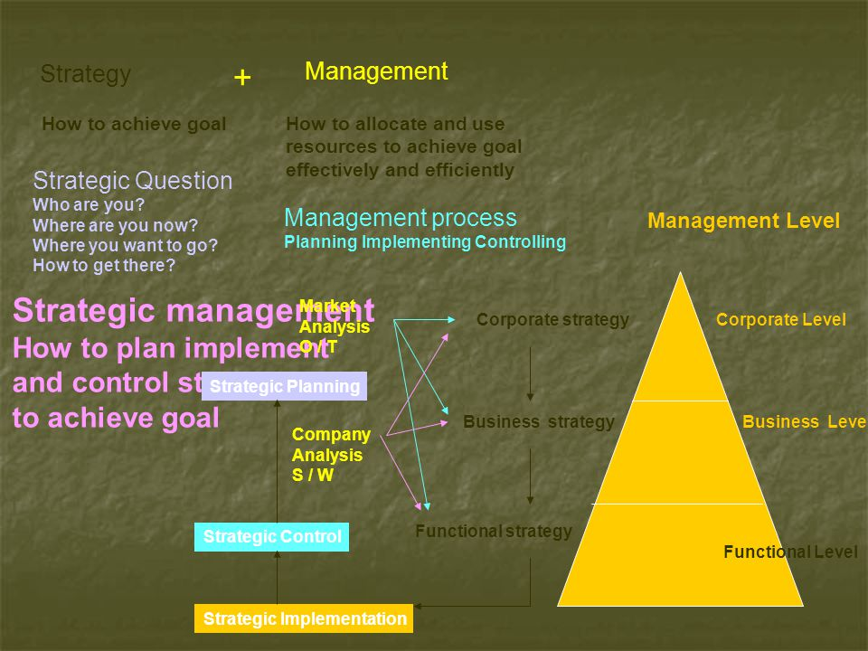 + Strategic management How to plan implement and control strategy