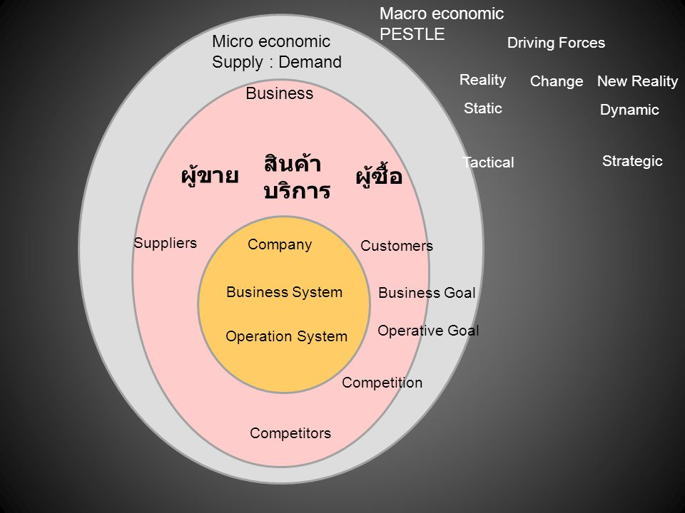 สินค้า ผู้ขาย บริการ ผู้ซื้อ Macro economic PESTLE Micro economic